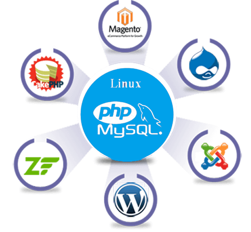 IncredibleSoftwares-PHP + MYSQL