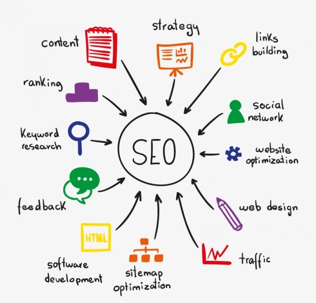 IncredibleSoftwares-SEO + SMO